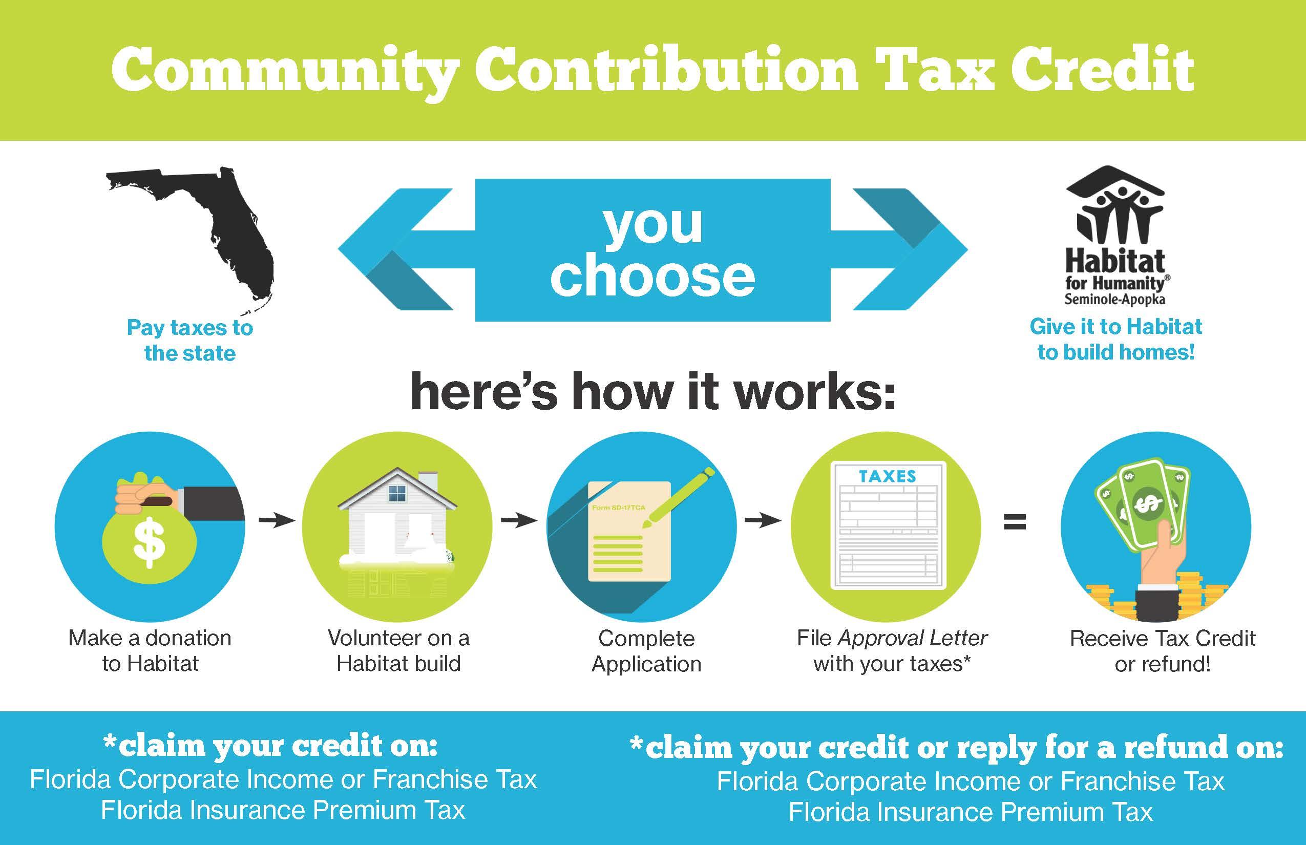 Habitat for Humanity - Community Contribution Tax Credit